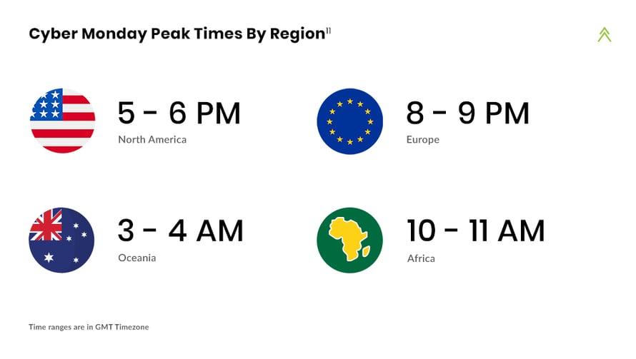 Klevu Cyber Monday Insights Times by Region