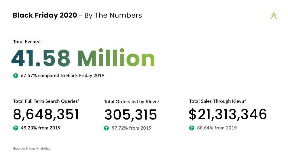 Black Friday 2020 - By The Numbers