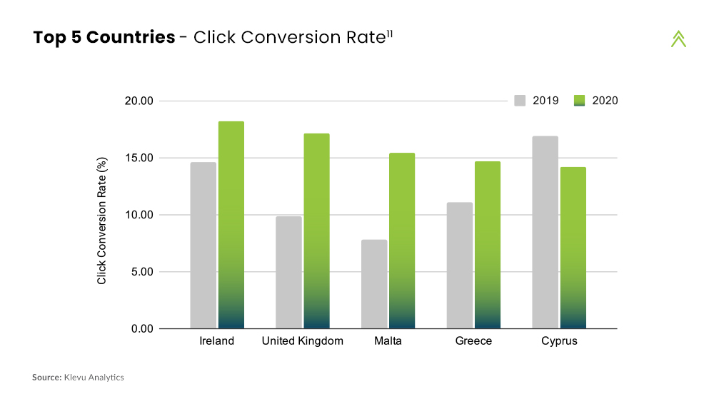 Top 5 Countries - Click Conversion Rate