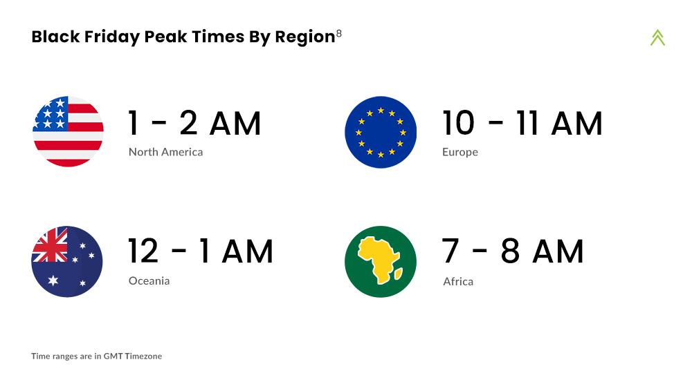 Peak Times By Region